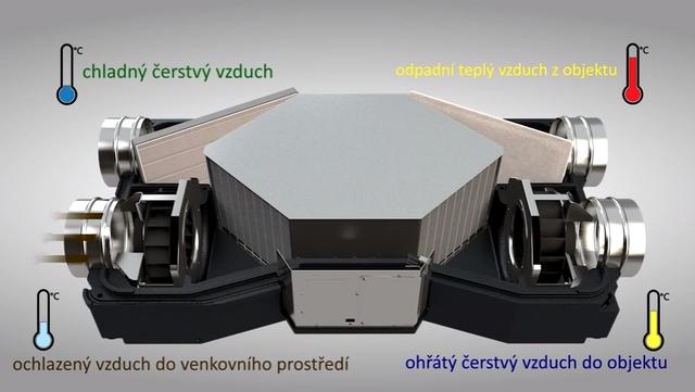 Schéma rekuperační jednotky Venus